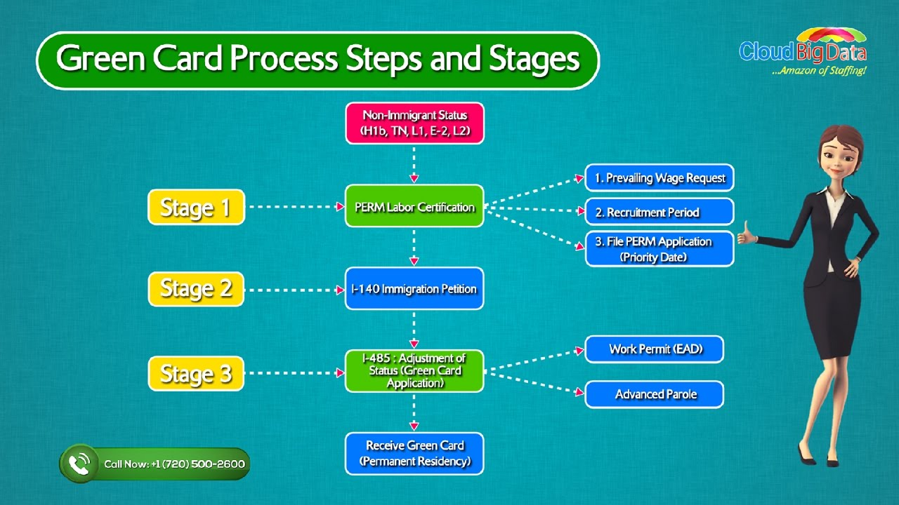 Green card process steps and stagessam youtube green card process steps and stagessam xflitez Images