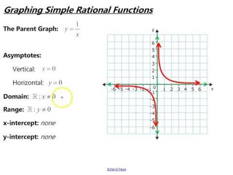 simple function diagram wiring diagram third level rh 1 7 22 jacobwinterstein com simple brain function diagram