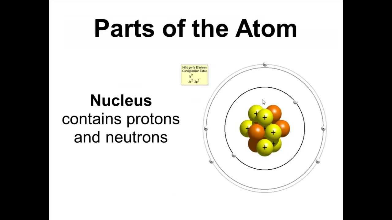 Simple Atom Diagram 1985 Chevy C10 Truck Wiring Basic Parts Of The Protons Neutrons Electrons Nucleus Youtube