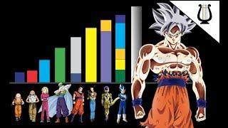Niveles de poder FINALES del Universo 7 - Dragon Ball Super
