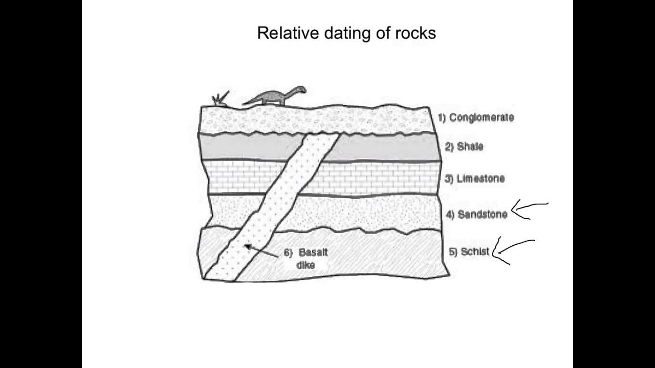 relative dating rock layers