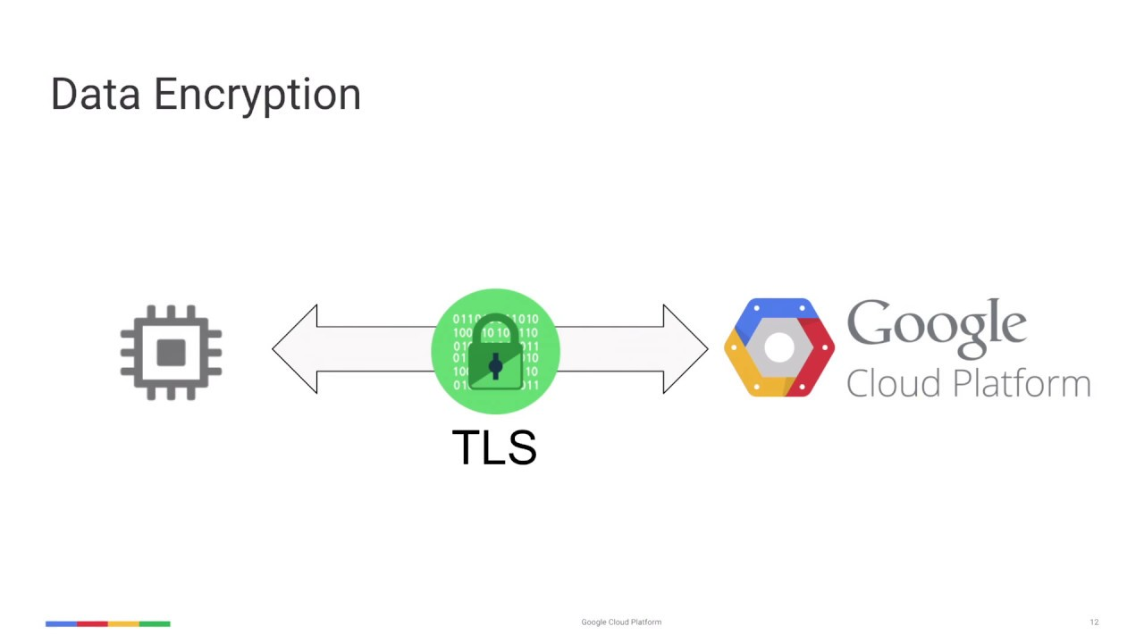 Cloud OnAir: IoT Security with Google Cloud IoT