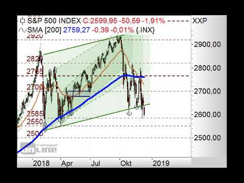 S&P500 bricht aus Trendkanal aus! - Chart Flash 17.12.2018