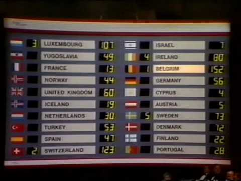 Eurovision 1986 Voting - Part 4/4