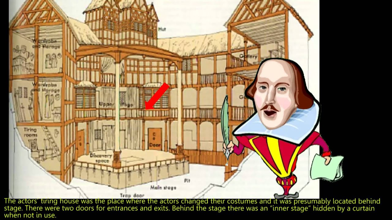 Shakespeare Globe Theater Diagram Wiring Basics Elizabethan Theatre Explained By Willy Youtube