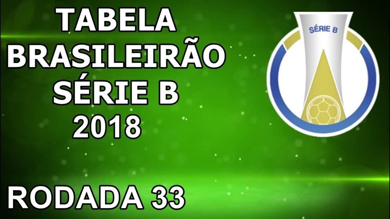 TABELA DO BRASILEIRÃO SÉRIE B 2018 (RODADA 33)