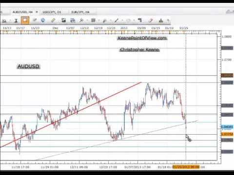 AUDUSD One Minute trading Plan..Trend Line Kid
