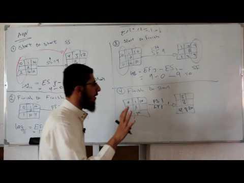 2- إدارة المشاريع - شرح السكند AON / عبد الرحيم حمودة - البولتكنك