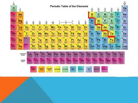 Families Of The Periodic Table Youtube