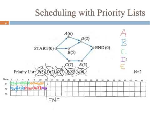 8.3 Scheduling with Priority Lists