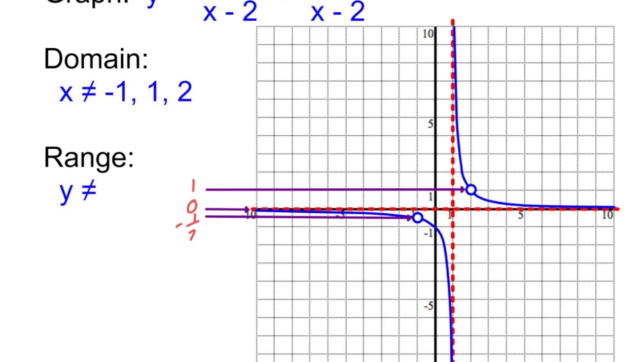 worksheet Graphing Practice practice graphing reciprocal functions youtube functions