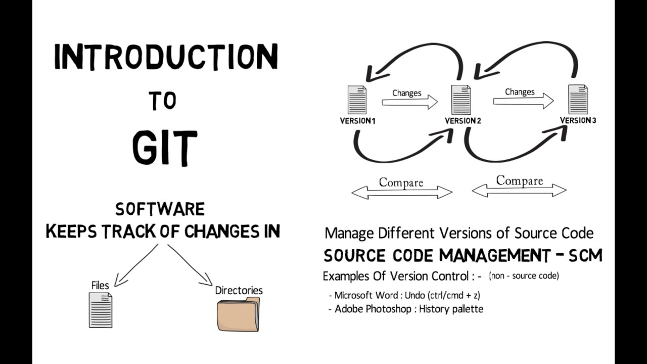 Introduction to git in 1 min animated version youtube introduction to git in 1 min animated version pooptronica
