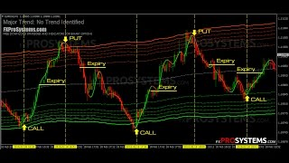 STRONGEST STRATEGY IN FOREX TO GET 20 POINTS 100%
