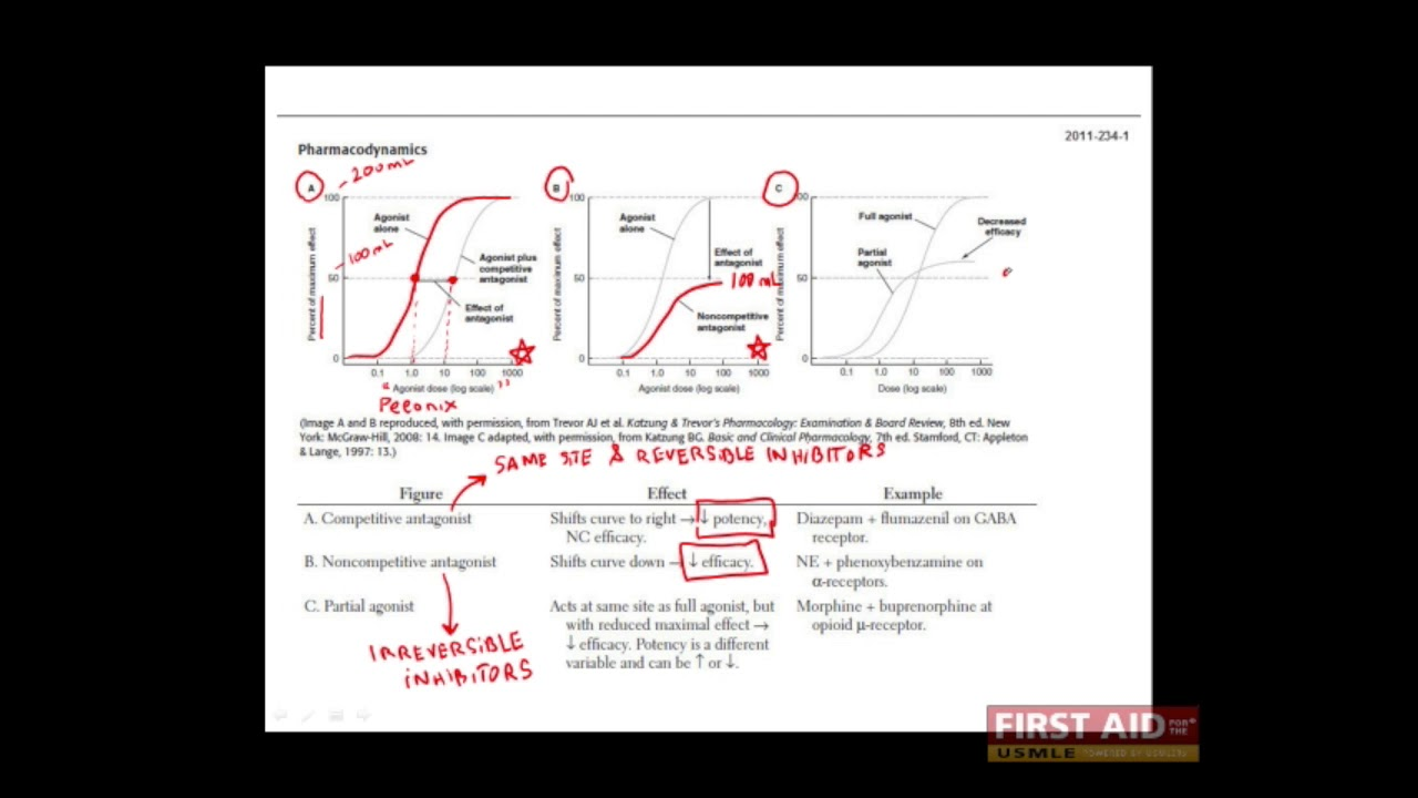 First Aid for the USMLE Step 1, PHARMACOLOGY + 05 = Pharmacodynamics