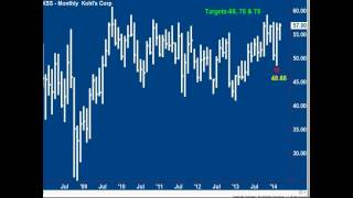 Andy Chambers: Stock Market Update April 3, 2014