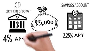 Highest Bank CD Rates and Certificate of Deposit explained