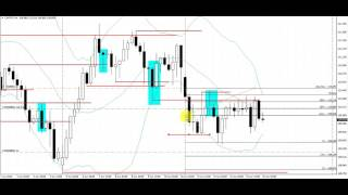 How to Make Money Trading the Forex Market