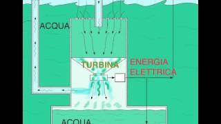 Produzione di energia rinnovabile