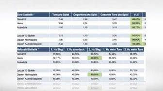 Fussball Sportwetten: Statistiken, Trends, Formanalysen und News