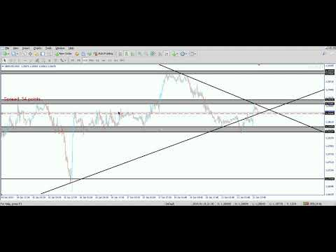 GBPUSD ANALYSES WITH MAT TRADERS INSTITUTE