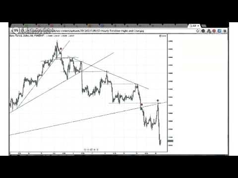 How to Trade Breaks of Trendlines