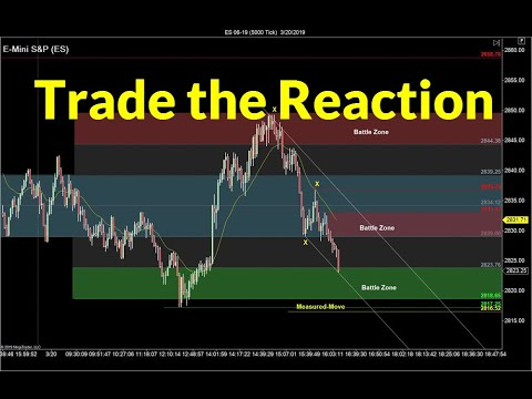 Trading the FOMC Reaction | Crude Oil, Emini, Nasdaq, Gold & Euro