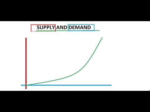 Belajar Strategy Forex Indonesia - 3. Dasar SUPPLY DEMAND