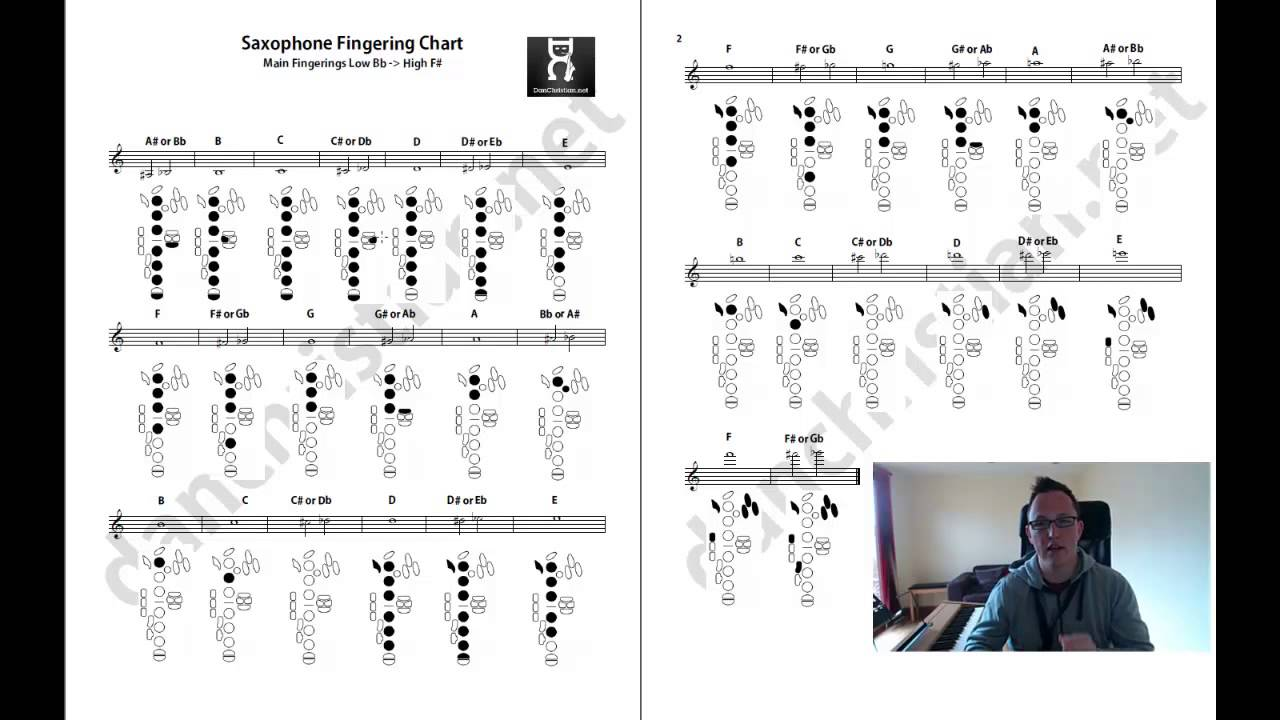 Free Saxophone Fingering Chart, Guide by Dan Christian (Saxophone ...