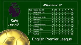 EPL 2017/2018 Matchweek 21 Review - Scores, Scorers & Table Standing