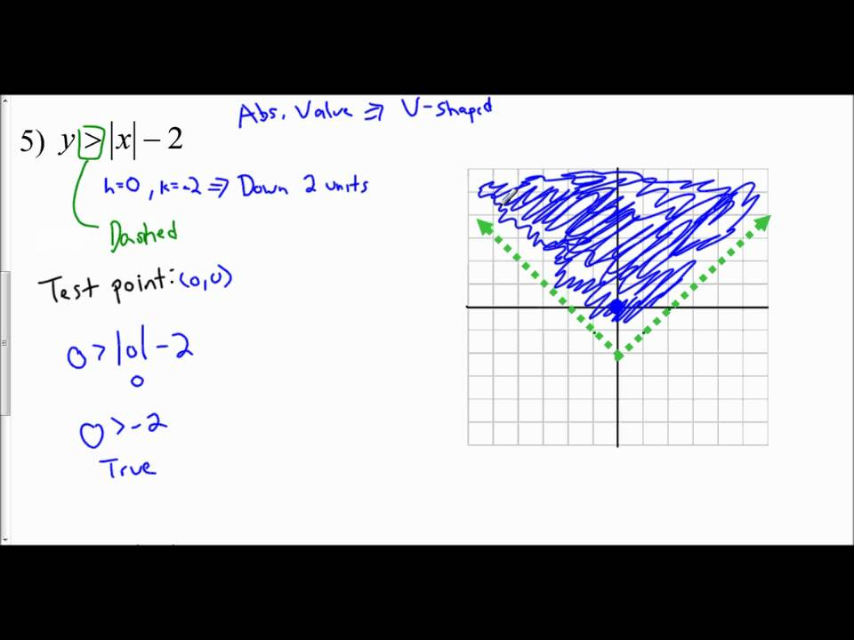 Lesson 2.8 - Graphing Linear & Absolute Value Inequalities (Examples ...