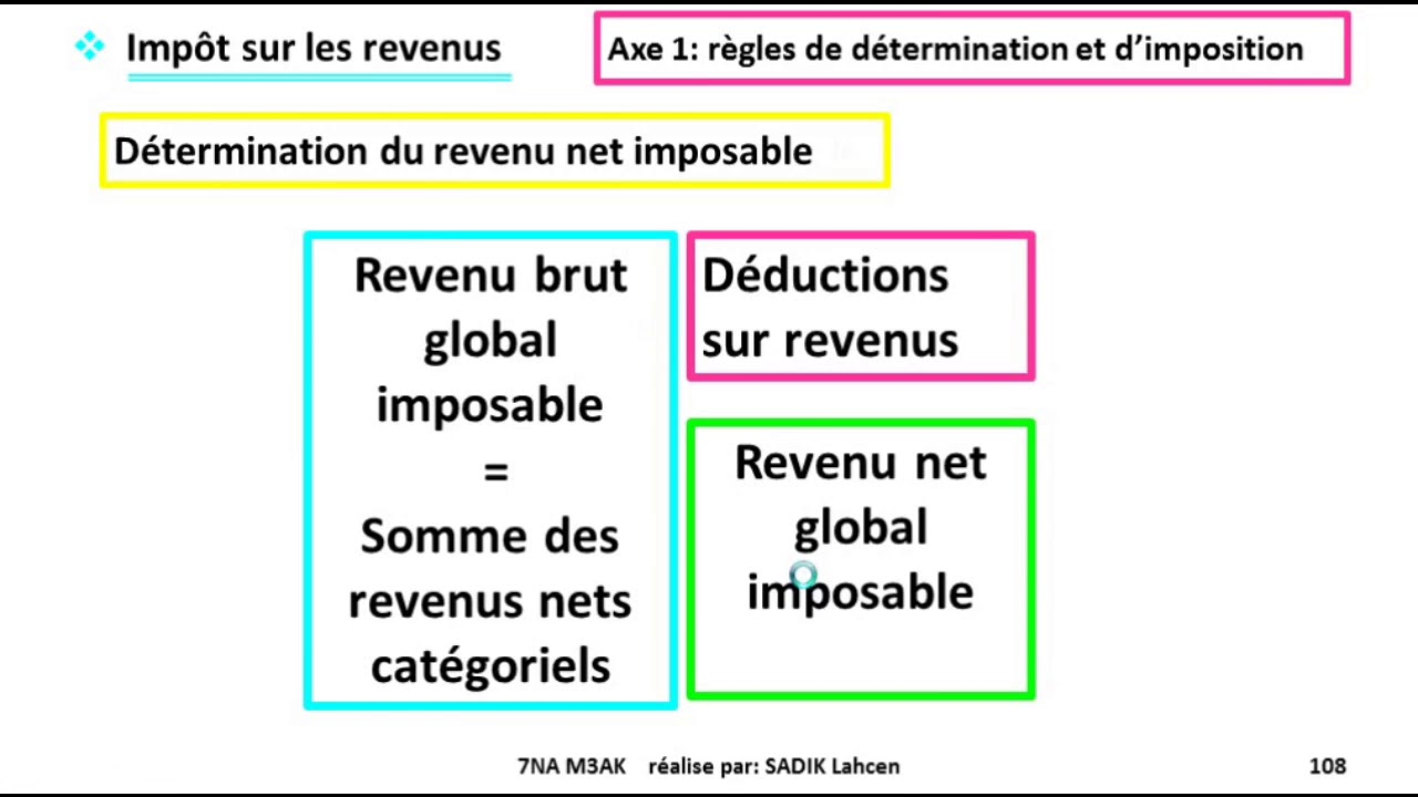 Ep 21 Fiscalise L Impot Sur Le Revenu Calcul De L Ir Global Annuel