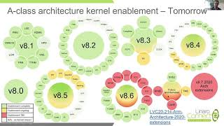 LVC20 108 Arm64 Linux Kernel Architecture update