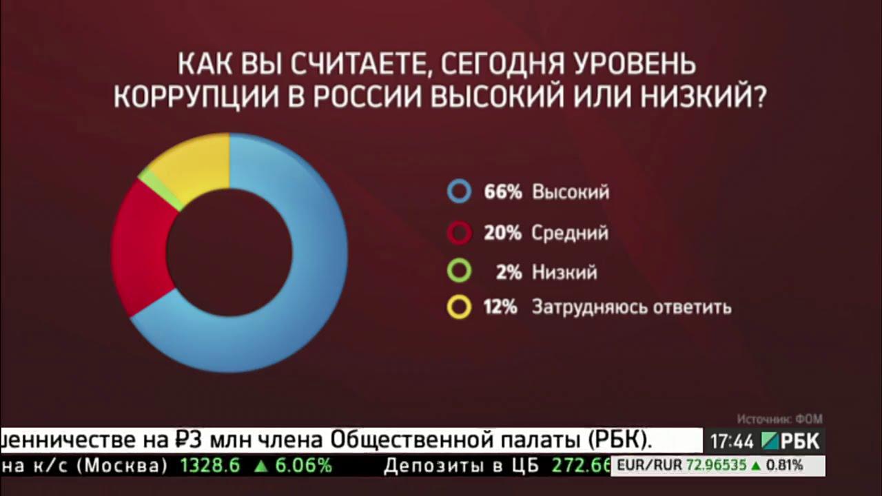 Коррупция в России: борьба и результат - YouTube