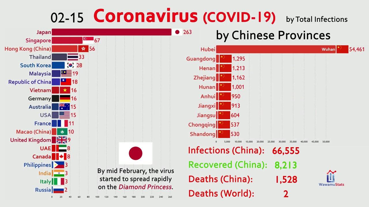 Corona Ranking