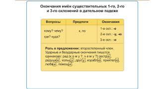 Русский язык. Окончание имен существительных 1го 2го и 3го склонения по падежам