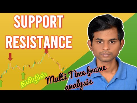 Support and Resistance | Multi Time Frame Analysis | Share Market | Advanced Technical Analysis
