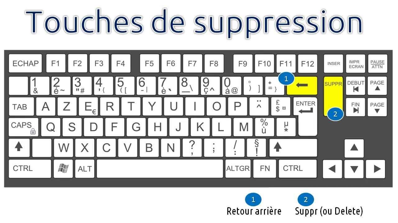 Versions téléchargeables de raccourcis clavier