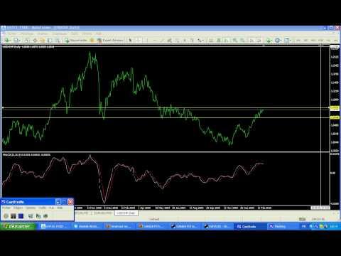 Analyse technique du dollar/franc suisse