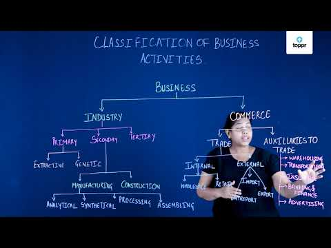 Introduction, Meaning and Importance of Business Environment