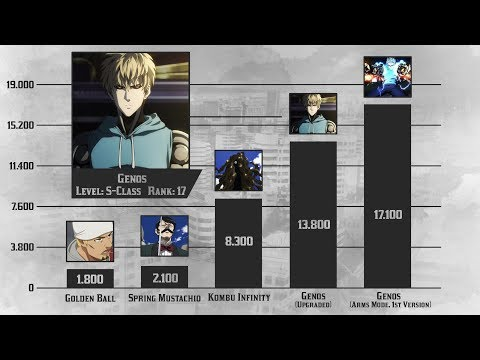 One Punch Man Power Levels - Season 1