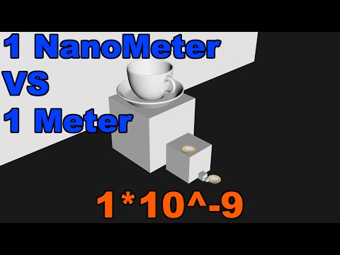 HOW SMALL IS A NANOMETER? Size Comparison 1*10^-9