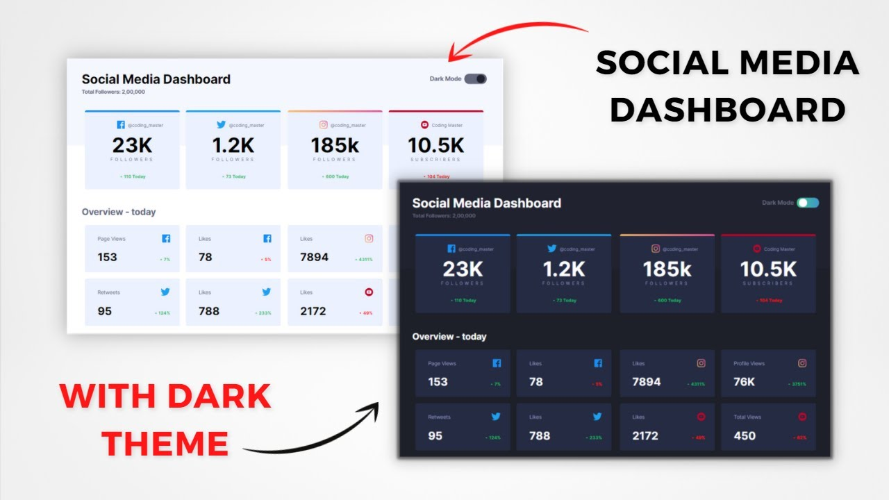 Social Media Dashboard With Dark Theme Using HTML, CSS & JS