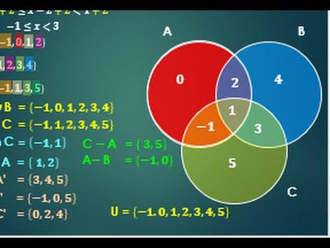 Operaciones con tres conjuntos reunin interseccin diferencia y operaciones con tres conjuntos reunin interseccin diferencia y complemento diagrama de venn ccuart Gallery