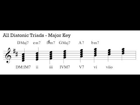 Music Theory 1 - Video 15: Roman Numerals for Common Diatonic 7th Chords.
