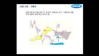 일목균형표 강의 (3): 선행스팬 1과 2