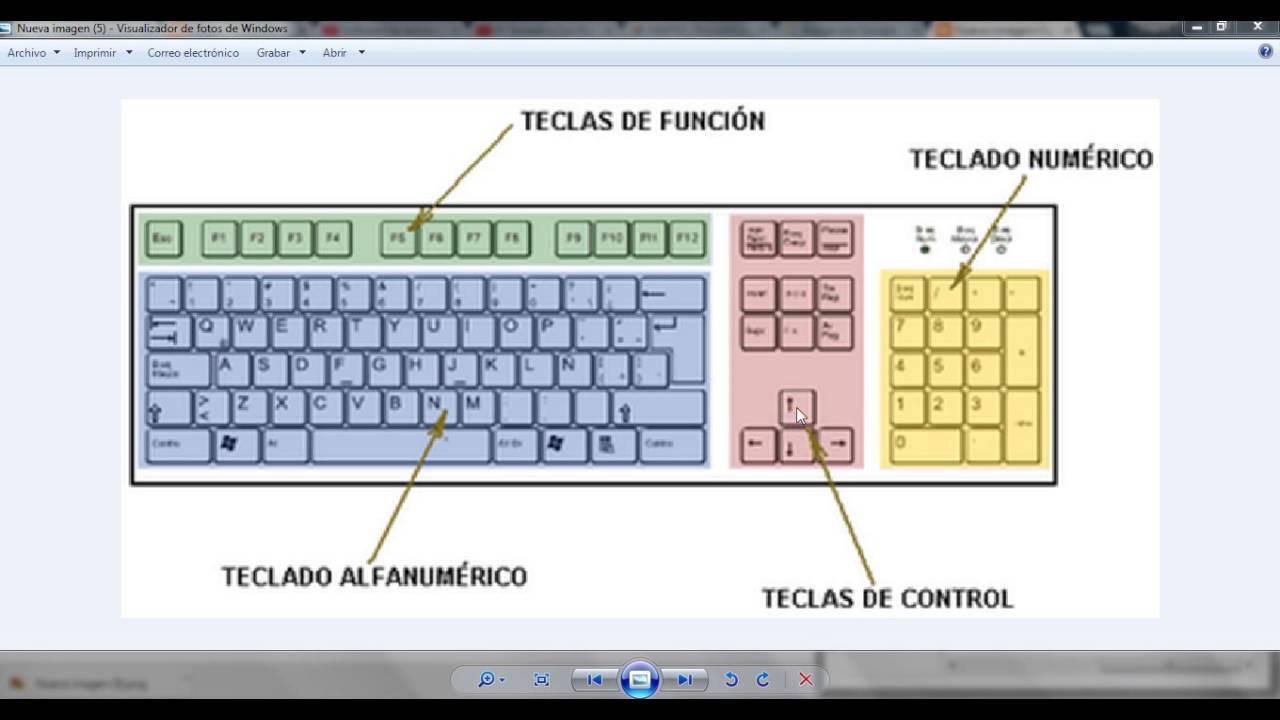 El teclado y sus partes funciones youtube for Areas de cocina y sus funciones
