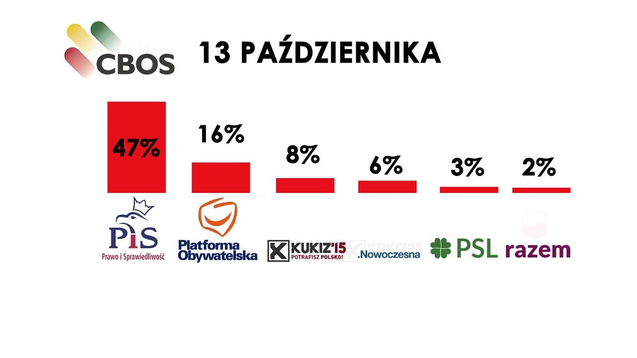 PiS liderem sondaży