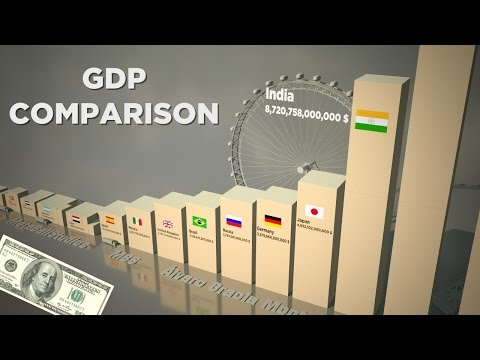 Thumbnail: Gross domestic product (GDP) Comparison