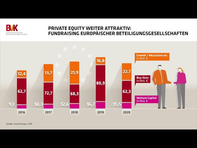 Private Equity weiter attraktiv: Fundraising europäischer Beteiligungsgesellschaften