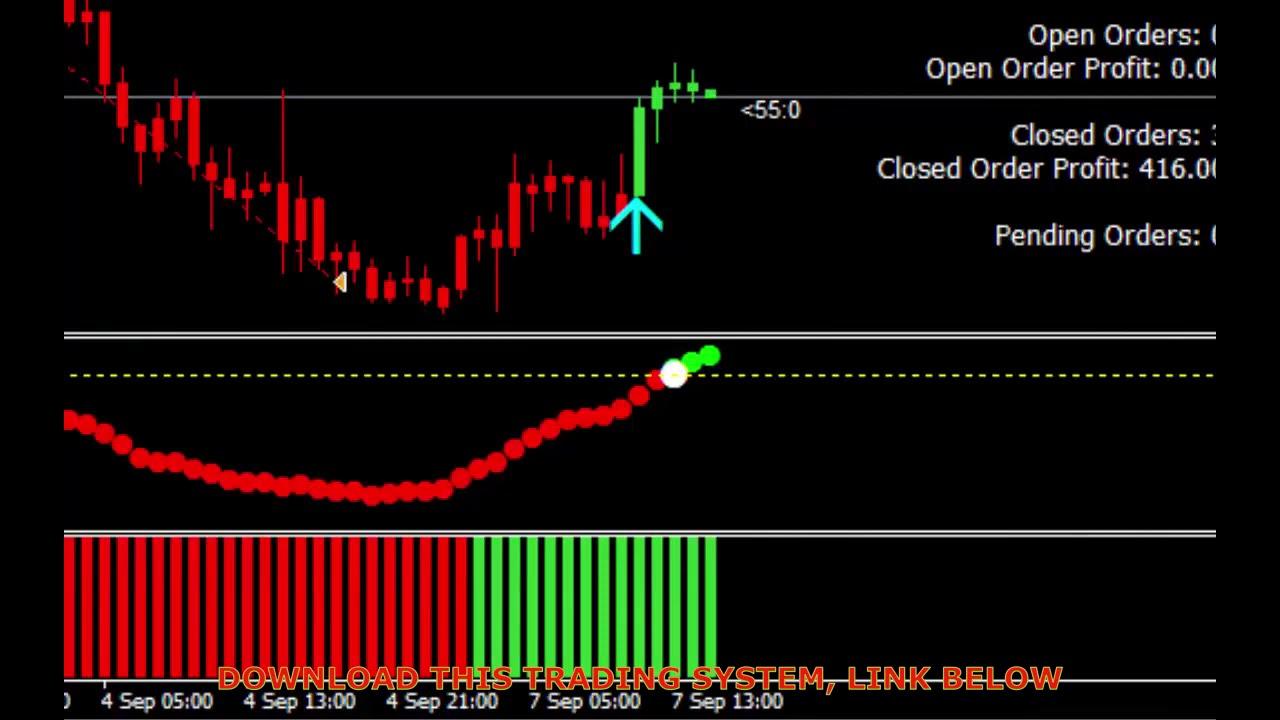 Forex 5 Pip Strategy Trading System Binary Options Indicator Youtube